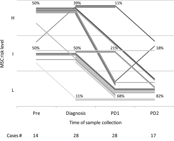 miRNA signature classifier (MSC) of 28 patients pre-diagnosis (Pre, median time from diagnosis = 1.1 years, IQR = 1.0), at diagnosis and remaining disease-free after curative surgery, at two post-operative time points: PD1 (median time from diagnosis = 1.6 years, IQR = 1.4) and PD2 (median time from diagnosis = 4.0 years, IQR = 3.3). H: high; I: intermediate; L: low.