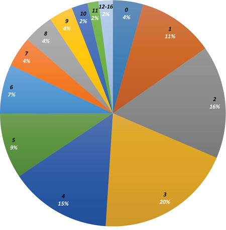 Distribution of number of alterations per patient.