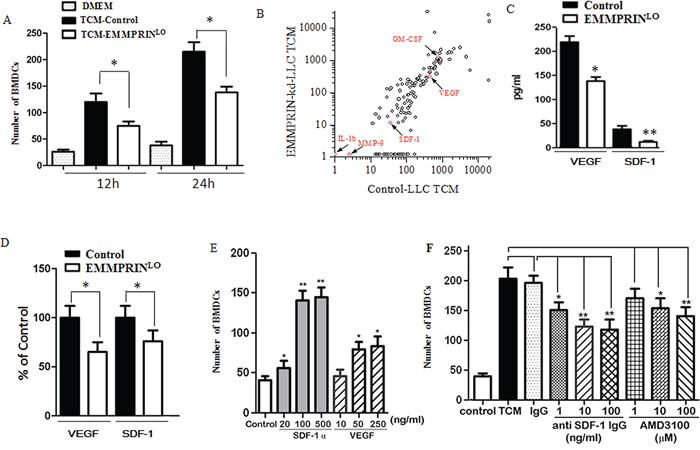 Chemotactic profile by antibody arrays.