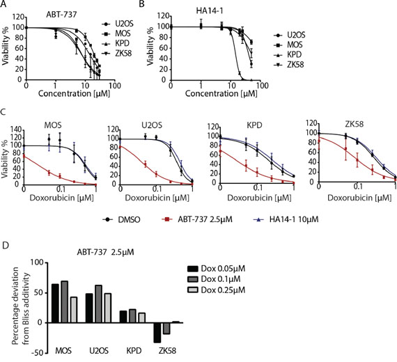 Pharmacological inhibition of Bcl-xL sensitizes osteosarcoma cells to chemotherapy.