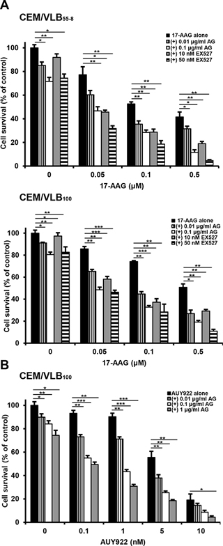 Effect of SIRT1 inhibitors on cytotoxicity of Hsp90 inhibitors in MDR variants of CEM cells.