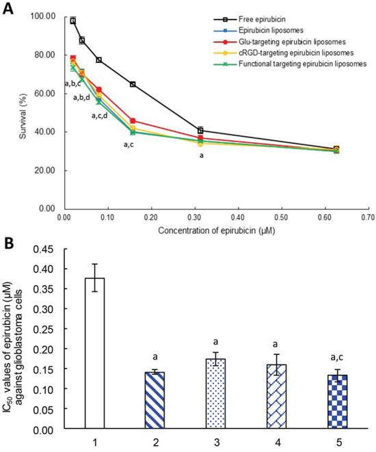 Inhibitory effects to glioblastoma U251 cells.