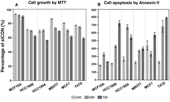 The suppression of NRIP1 expression inhibits cancer cell growth and induces apoptosis.