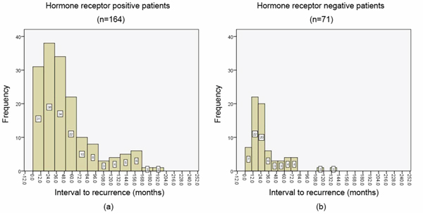 The annual frequency of isolated locoregional recurrences (ILRRs) for patient subgroups divided by hormone receptor (HR) status.