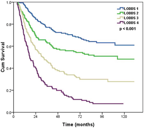 Effects of the LODDS on the survival of ESCC patients.