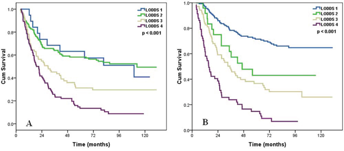 Effects of the LODDS on the survival of ESCC patients with removed lymph node count ≤ 14 A, and removed lymph node count > 14 B.