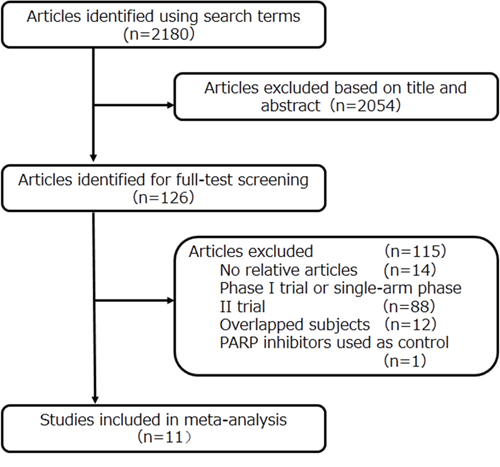 Flow diagram of the literature search and trial selection process.