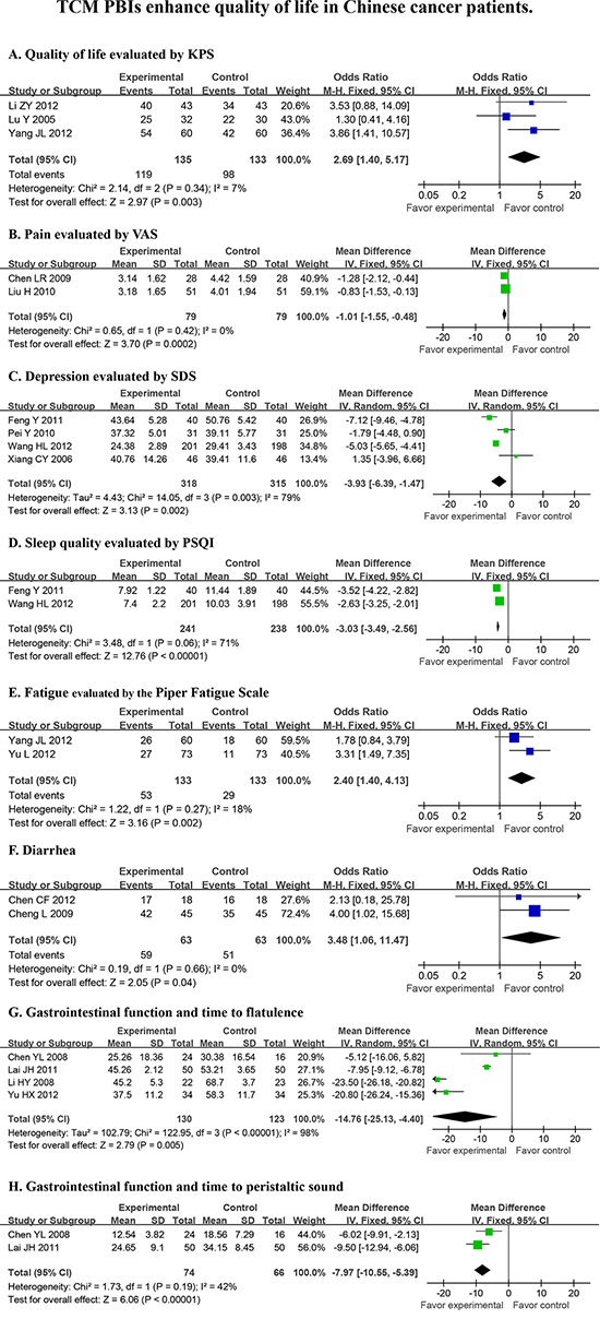 TCM PBIs enhance quality of life in cancer patients.