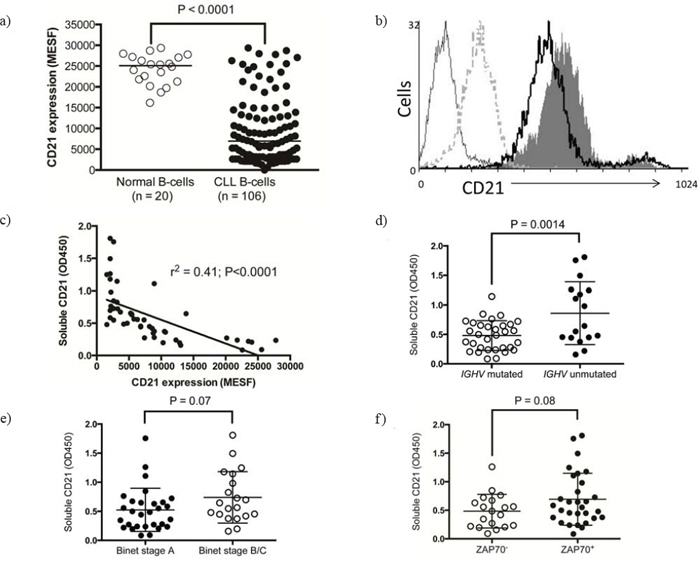 CD21 expression on normal B-cells and CLL B-cells.