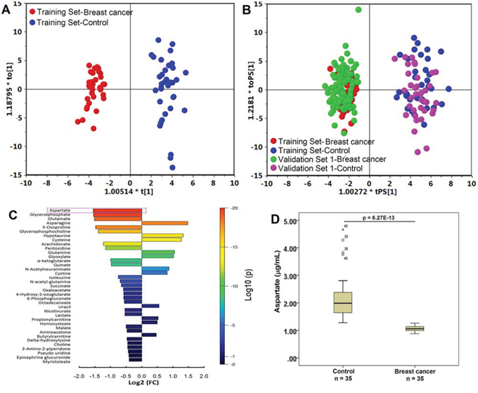 Metabolite profiles of breast cancer patients and healthy controls are significantly different.