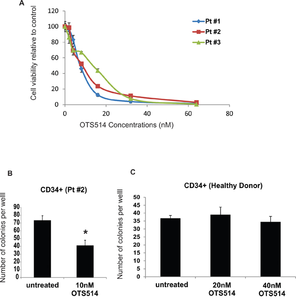 TOPK inhibitor inhibits colony formation in leukemia but not normal CD34+ cells.