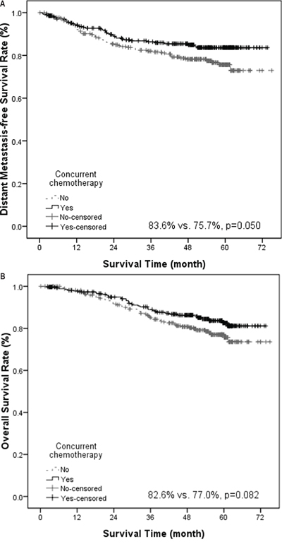 Kaplan-Meier estimate of distant metastasis–free survival (A) and overall survival (B) stratified by concurrent chemotherapy.