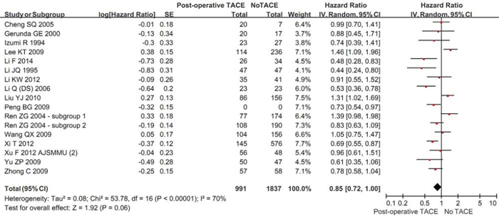 Forest plots comparing the overall survival between hepatic resection with and without post-operative TACE groups.