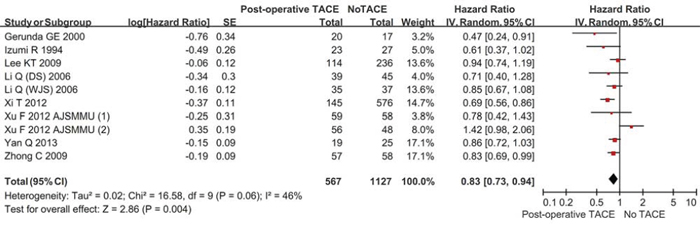 Forest plots comparing the disease-free survival between hepatic resection with and without post-operative TACE groups.