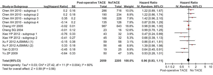 Forest plots comparing the rate of being free of recurrence between hepatic resection with and without post-operative TACE groups.