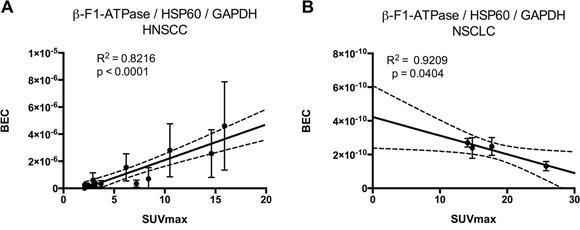 Regression analysis of BEC index [11] (β-F1-ATPase/Hsp60/GAPDH) vs. SUVmax.