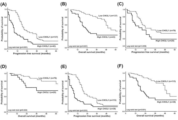 Correlation of CHI3L1 expression with progression-free survival (PFS) and overall survival (OS) of patients with ovarian cancer.
