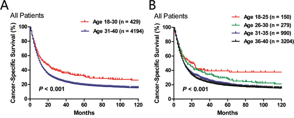 Comparison of lung cancer-specific survival in two A. or four B. age subgroups.