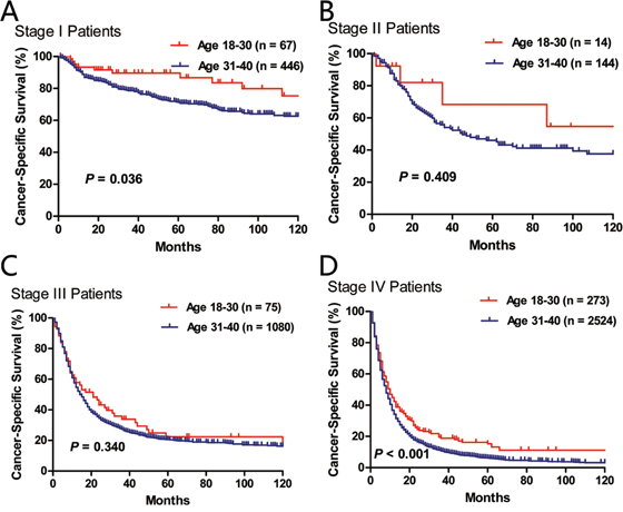 Comparison of cancer-specific survival between age subgroups (18–30 vs. 31–40) in stage I A., stage II B., stage III C. and stage IV D. patients.