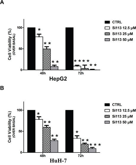 Cell Growth inhibition induced by SI113 in HepG2 and HuH-7 in human HCC cell lines.