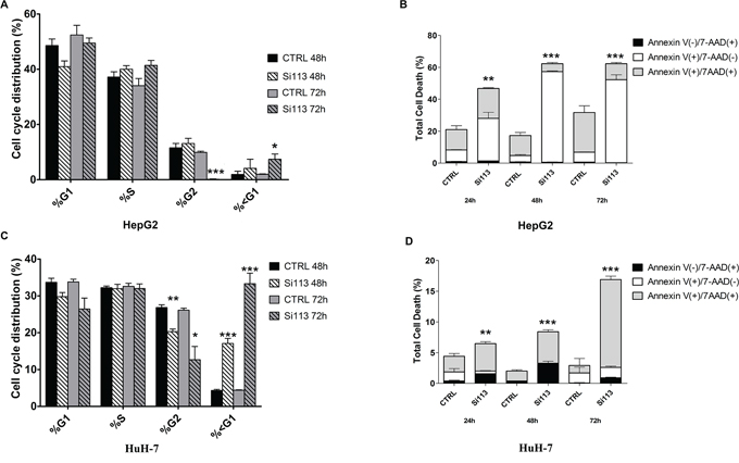 Time course of SI113 induced cell cycle regulation and necro/apoptosis in HepG2 and HuH-7.