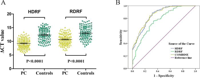 Validation of HDRF and RDRF as plasma-based biomarkers for detecting PC.