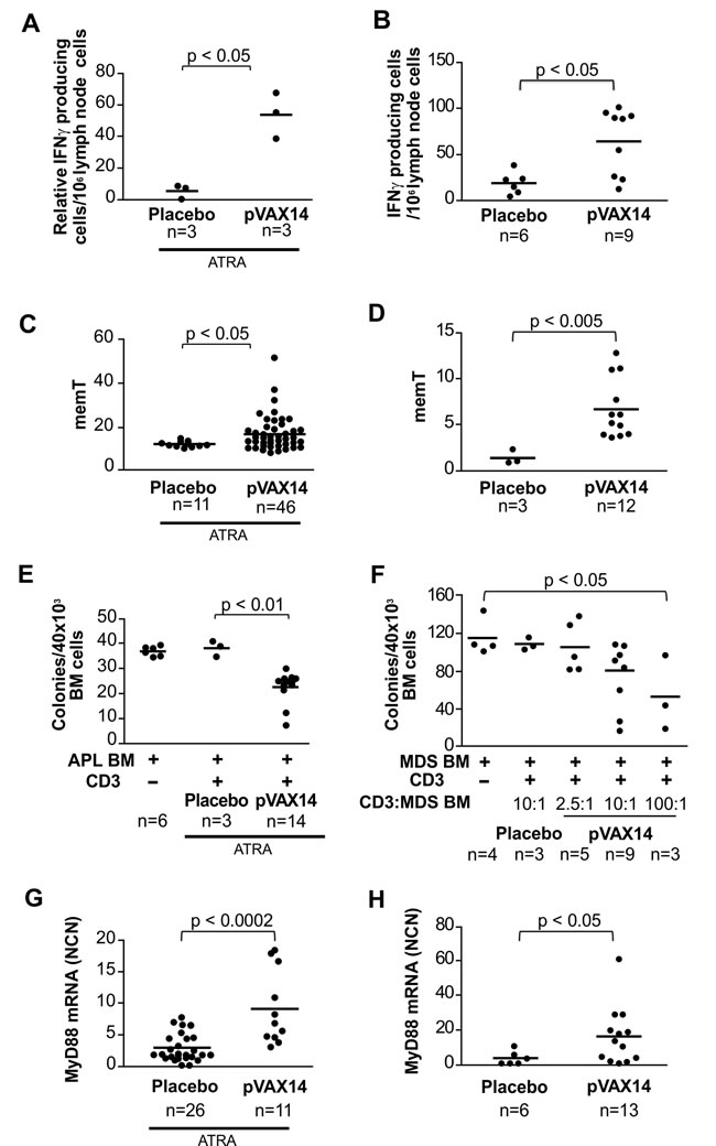 Biomarkers of pVAX14 efficacy.