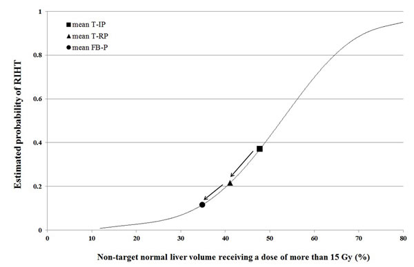 The estimated probability curve of radiation-induced hepatic toxicity (RIHT) for the non-target normal liver receiving a dose of more than 15 Gy (NTNL-V
