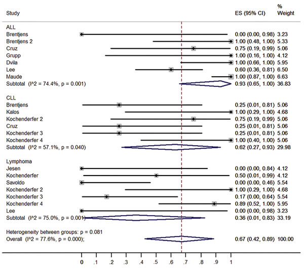 Forest plot for response rates and confidence internals in ALL, CLL and lymphoma patients.