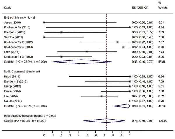 Forest plot for response rates and confidence internals in patients received IL-2 administrated T cells and patients received no IL-2 administrated T cells.