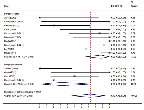 Forest plot for response rates and confidence internals in patients received lymphodepletion and patients without lymphodepletion.