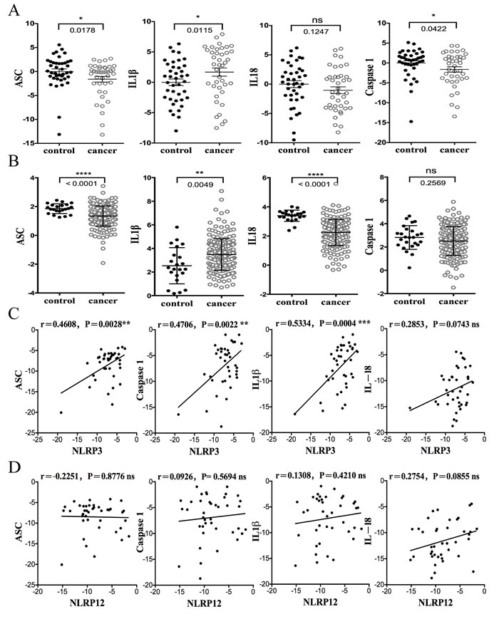 The expression of inflammasome genes in human CRC FFPE samples and correlation with NLRs and AIM2.
