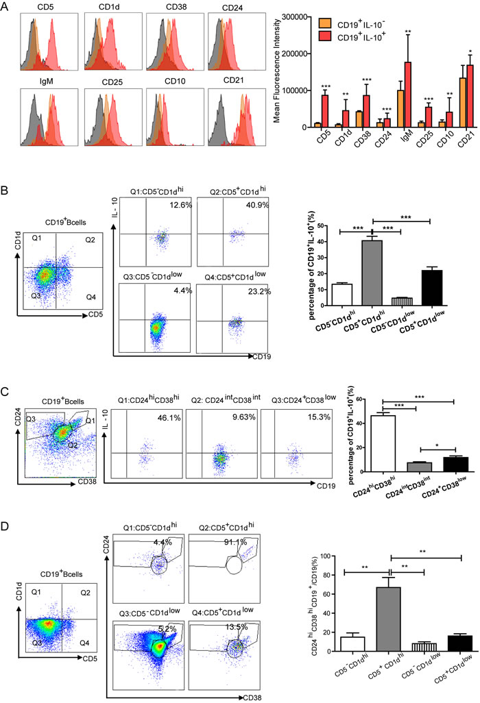 Multicolor flow cytometry analysis of the characterization of IL-10-producing Bregs in gastric cancer.