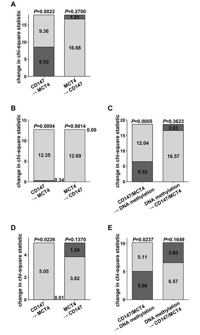 Chi-square statistics to compare Cox models comprising individual potentially prognostic parameters with Cox models derived from combinations of prognostic variables.