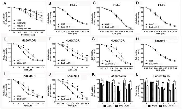 Decitabine increased sensitivity to cytotoxic drugs in chemoresistant AML cells.