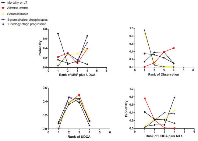 Rankograms showing probability of each strategy having each specific rank (1-4) for mortality or liver transplantation, adverse events, serum bilirubin and alkaline phosphatases levels.