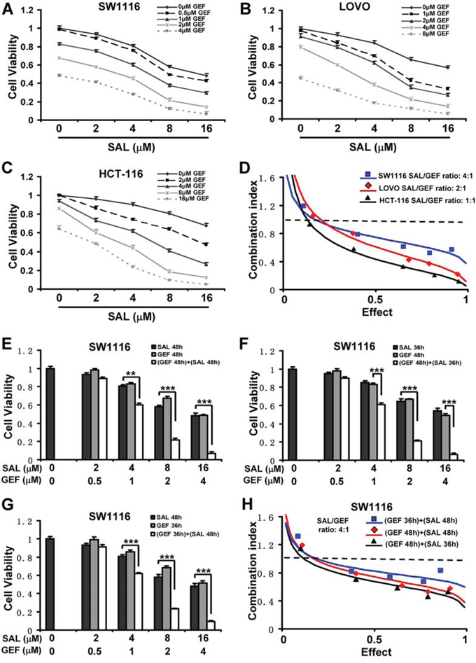 Synergistic antineoplastic effects induced by gefitinib and salinomycin overcome gefitinib resistance in colorectal cancer cells.