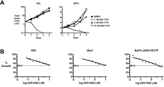 PIM Inhibitors lack significant efficacy against MPN model cells.