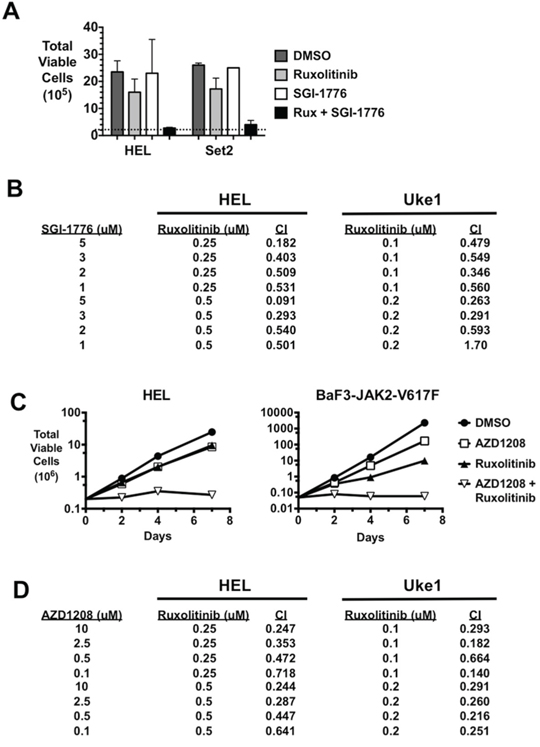 PIM inhibitors synergistically enhance the effect of ruxolitinib on the growth of MPN cells.