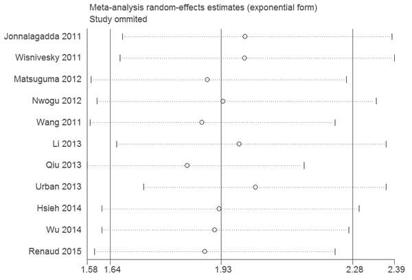 Sensitivity analysis of the association between LNR and OS.
