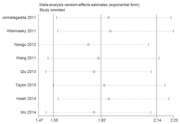 Sensitivity analysis of the association between LNR and DSS.