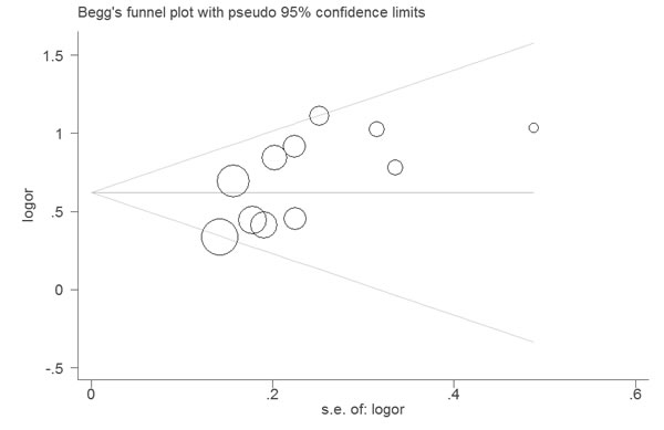 Funnel plot of the association between LNR and OS.