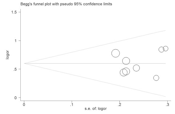 Funnel plot of the association between LNR and DSS.