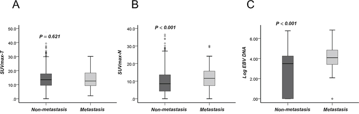 SUVmax-T, SUVmax-N and Log(EBV DNA) are expressed as the median and 5%–95% percentile in patients with/without distant metastasis.