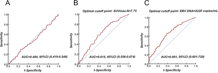 Receiver operating characteristic (ROC) curve analysis of the cutoff point for distant metastasis–free survival (DMFS): SUVmax-T