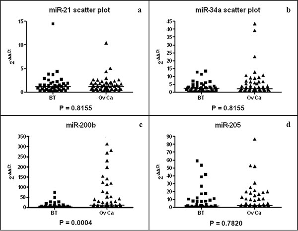 Scatter plots of miR-21 (a), miR-34a (b), miR-200b (c) and miR-205 (d) plasma concentrations for BT (N = 25) and OvCa (N = 51) patients.