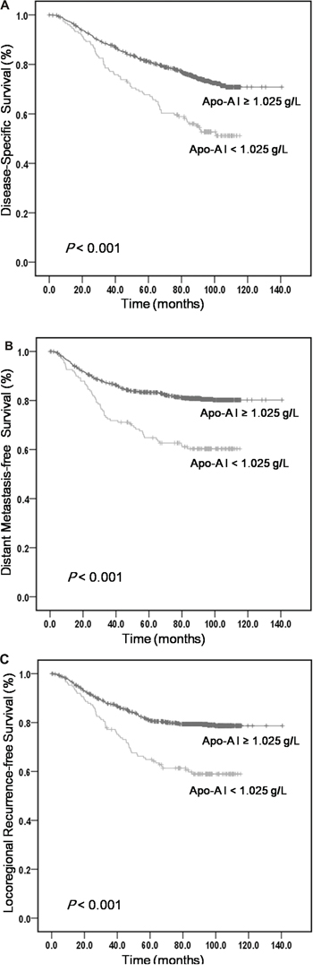 Kaplan-Meier curves obtained from univariate analyses (log-rank) of 1196 patients with NPC based on serum ApoA-I levels.