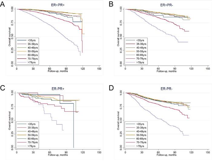 Kaplan-Meier curves of overall survival in different age groups for A. ER+PR+ subtype, B. ER+PR- subtype, C. ER-PR+ subtype, and D. ER-PR- subtype.