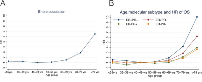 Hazard ratios (HRs) of overall survival changing with age for A. the entire study population, B. ER+PR+, ER+PR-, ER-PR+, and ER-PR- subgroups of patients using Cox proportional hazard model.