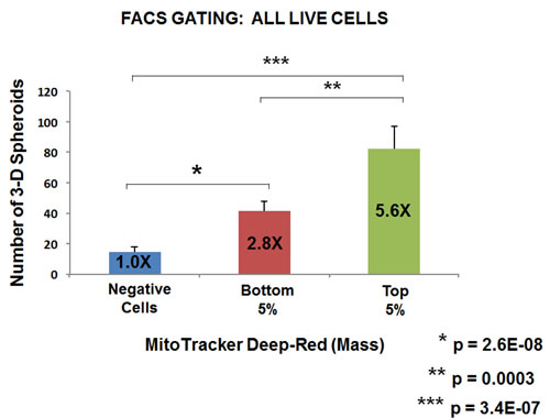 Metabolic fractionation of parental MCF7 cells directly correlates with mammosphere-forming activity: Gating for all live cells.